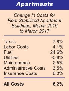apt-costs