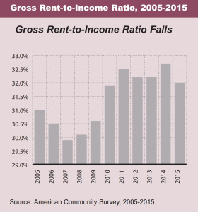 rent-to-income